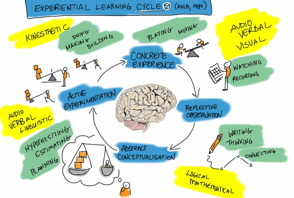 Experiential Learning- A meaningful way to learn